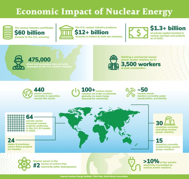 Infographic for Economic Impact of Nuclear Energy