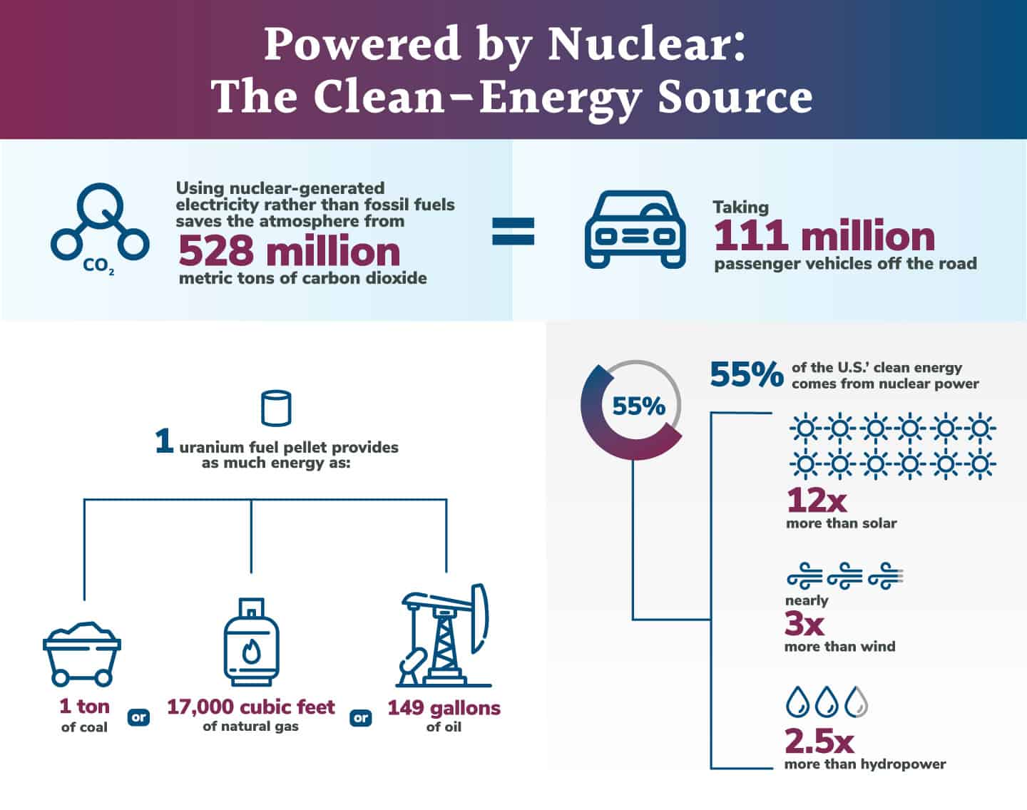 VTR Infographic- Powered by Nuclear: The Clean-Energy Source
