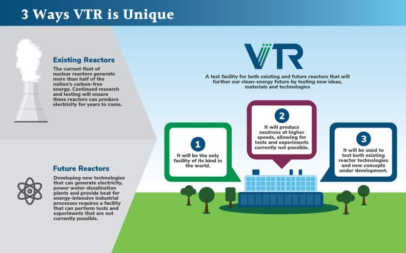 Infographic showing 3 Ways VTR is Unique. Compares existing reactors with future reactors.