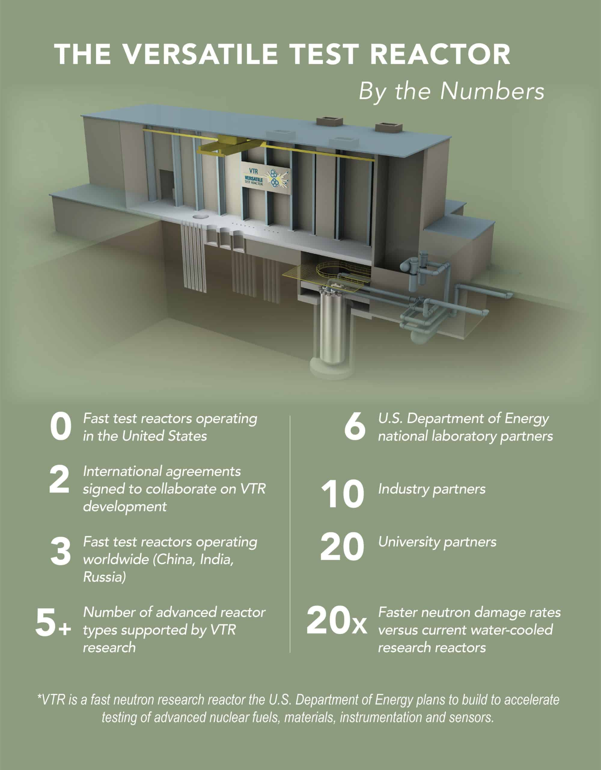 Infographic- The Versatile Test Reactor (VTR) By the Numbers