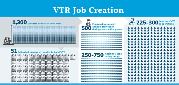 Infographic for Versatile Test Reactor (VTR) Job Creation
