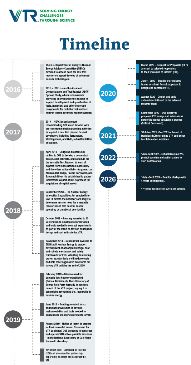 Infographic showing VTR project timeline for the future