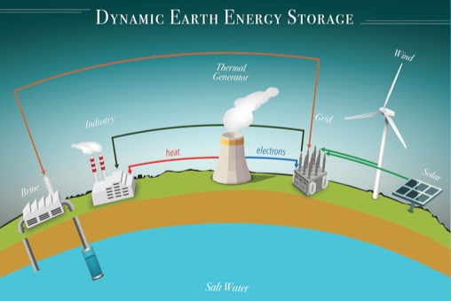 Dynamic Earth Energy Storage graphic